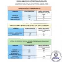 Firmas requeridas para respaldar una lista - Comités Estudiantiles por carrera, sede Matriz