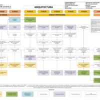 Malla Curricular - Carrera de Arquitectura