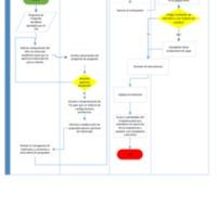 Procesos de Matrícula