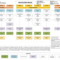 Malla Curricular - Carrera de Educación Inicial