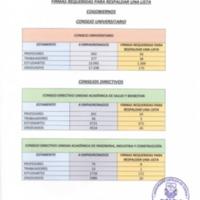Firmas requeridas para respaldar una lista - Cogobierno - Consejo Universitario